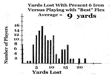 Shows yards lost between best flex and present club flex